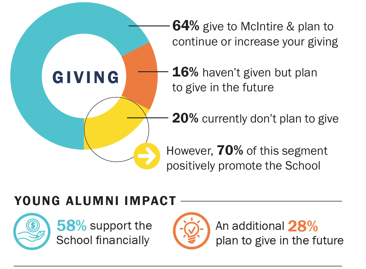 64% give to McIntire & plan to continue or increase your giving. 16% haven't given but plan to give. 20% currently don't plan to give. However, 70% of this segment positively promote the School