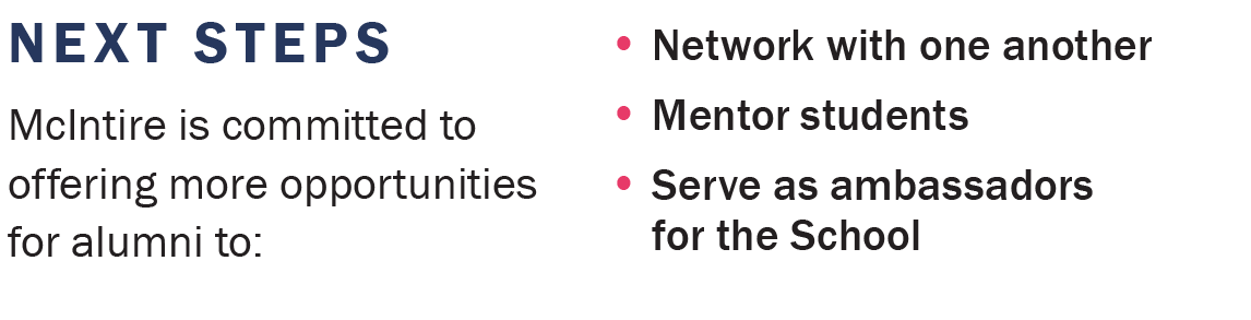 McIntire is committed to offering more opportunities for alumni to Network with one another, Mentor students, Serve as ambassadors for the School.