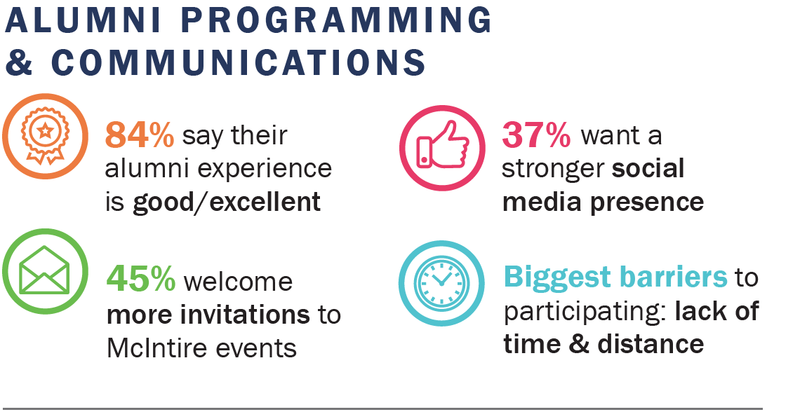 84% say their alumni experience is good/excellent. 45% welcome more invitations to McIntire events. 37% want a stronger social media presence. Biggest barriers to participating: lack of time & distance