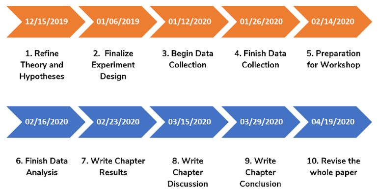 timeline of the global thesis project