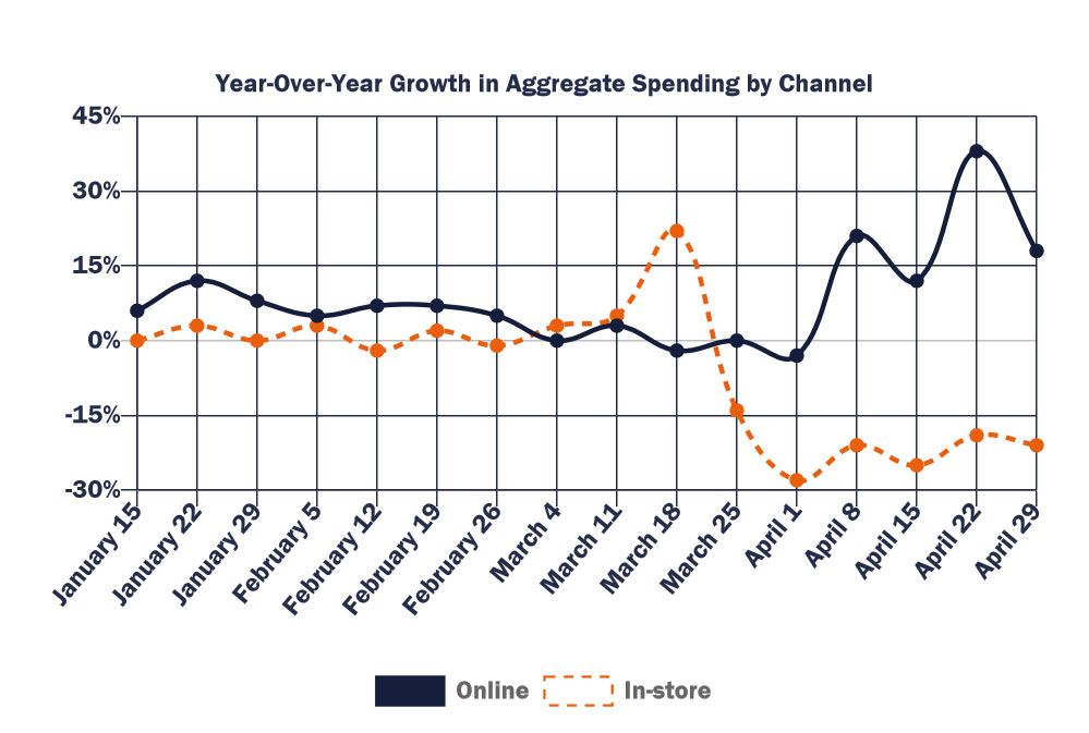 Year-over-year growth in aggregate spending by channel