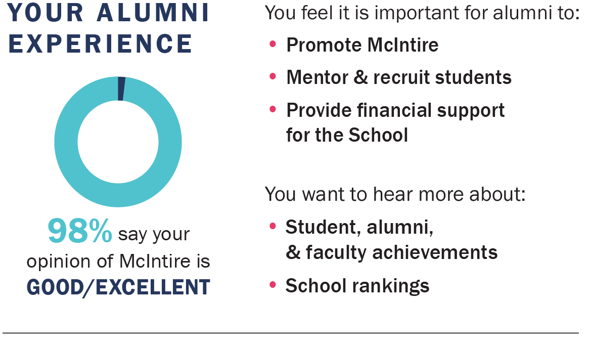 98% say your opinion of McIntire is good/excellent. You feel it's important for alums to Promote McIntire, Mentor & recruit students, Provide financial support for the School. You want to hear more about Student/alumni/faculty achievements, School ranking
