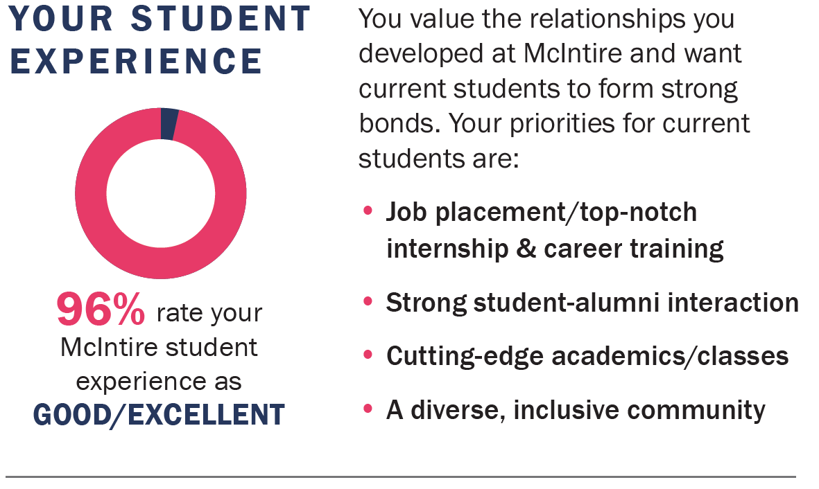 96% rate your McIntire student experience as good/excellent. Your priorities for current students are Job placement/top-notch, internship & career training, Strong student-alumni interaction, Cutting-edge academics/classes, diverse, inclusive community.